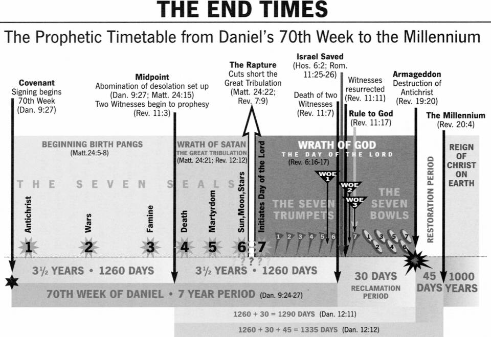 chronology of end time events pdf