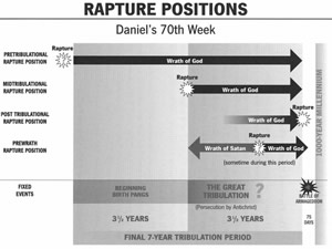 rapture positions