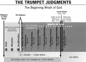 trumpet judgements